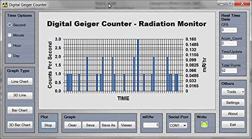 Geiger Counter Graphing Software for PC with USB to 3.5 mm TTL cable for GCA-07, GCA-06 and GCA-03 series of Digital Geiger Counters and other compatible Geiger counters with a TTL serial data output