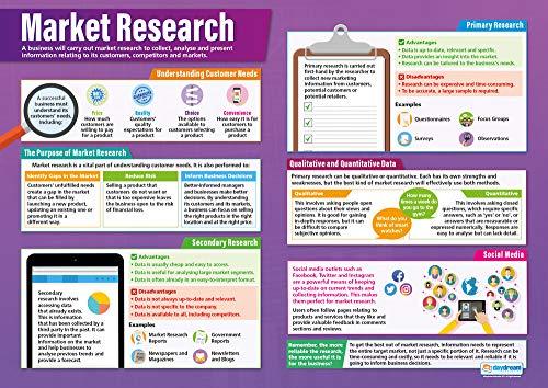 Market Research | Business Poster | Glanzpapier 850 mm x 594 mm (A1) | Business Class Poster | Bildung Diagramme von Daydream Education