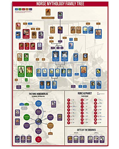 Norse Mythology Family Tree Wall Art Print Poster, Canvas Gallery Wraps Wall Decoration