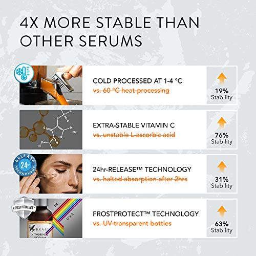 51ZuLxtGxqL - 𝗧𝗛𝗘 𝗪𝗜𝗡𝗡𝗘𝗥 𝟮𝟬𝟮𝟬 𝗔𝗗𝗩𝗔𝗡𝗖𝗘𝗗 Vitamin C Serum for Face/Neck/Eyes - 5X MORE POWERFUL Anti-Aging Serum with 20% Vit C - Reduces Wrinkles/Lines/Aging - 100% Vegan/Dermatologist Developed