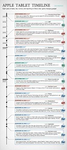 Het Museum Outlet grafieken van - Apple Tablet tijdlijn - A3 Poster Print