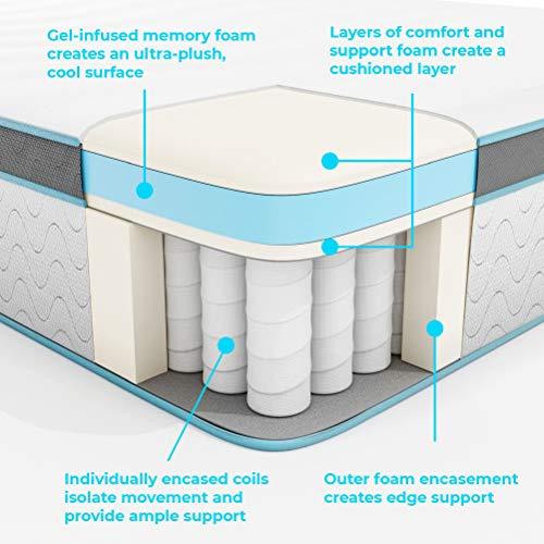 LINENSPA 12 Inch Gel Memory Foam Hybrid Mattress - Ultra Plush - Individually Encased Coils - Sleeps Cooler Than Regular Memory Foam - Edge Support - Quilted Foam Cover - King