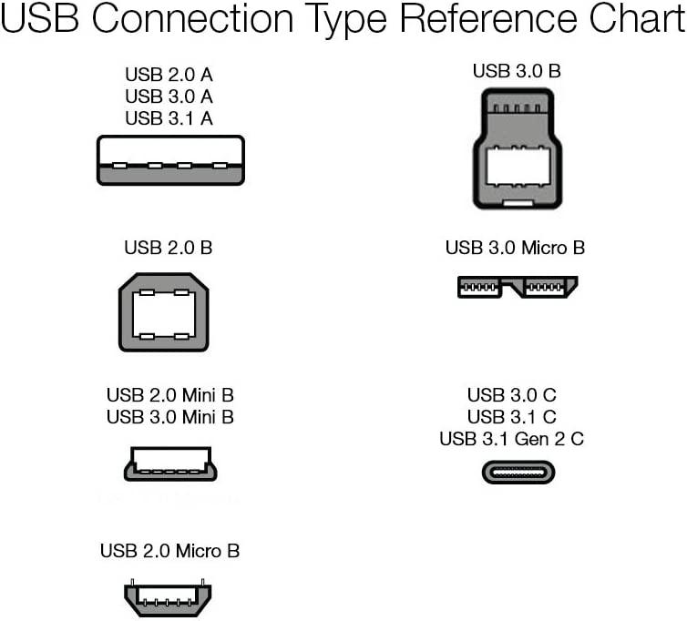 Amazon Basics USB 3.1 Type-C to 4 Port USB Adapter Hub - White, 5-Pack
