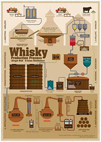 Whisky Production Process - Tasting Map: Laminierte Tischkarte - Format 21 x 30 cm
