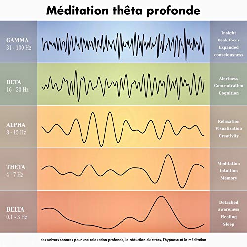 Couverture de Méditation thêta profonde