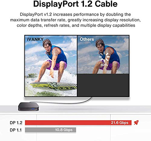 ivanky DisplayPort Cable 6.6ft DP Cable Nylon Braided [2K@165Hz, 2K@144Hz, 4K@60Hz] Display Port Cable High Speed DisplayPort to DisplayPort Cable Compatible PC, Laptop, TV - Slim Aluminum Shell, Grey