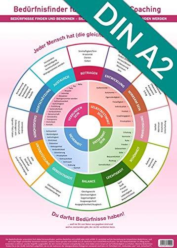[Poster] Bedürfnisfinder für Therapie und Coaching (2020): - Bedürfnisse finden und benennen - sich verstehen, verstanden werden, Empathie geben (DINA2, UV-lack Hochglanz)