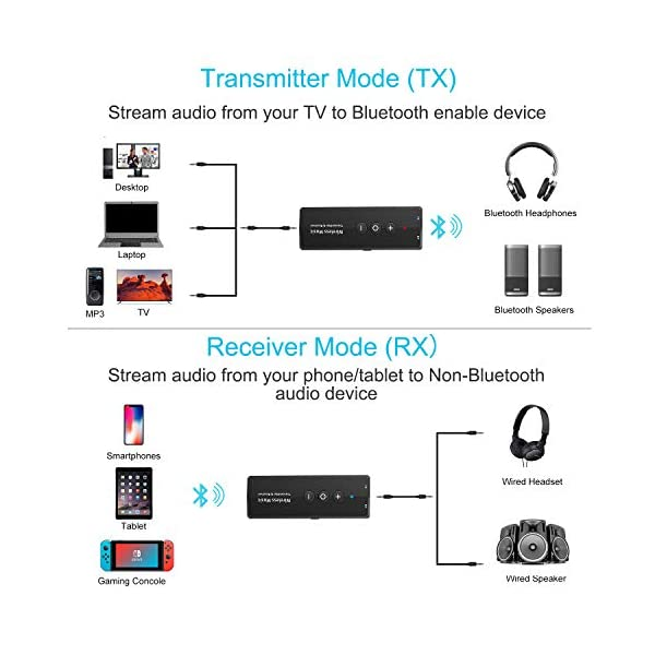 Bluetooth Transmitter and Receiver 3-in-1, Portable Wireless Bluetooth Adapter 4