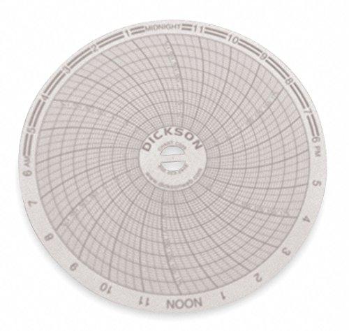 Dickson C026 Circular Chart, 4