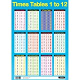 Sumbox - Póster educativo de matemáticas con las tablas de multiplicar (texto en inglés), color azul