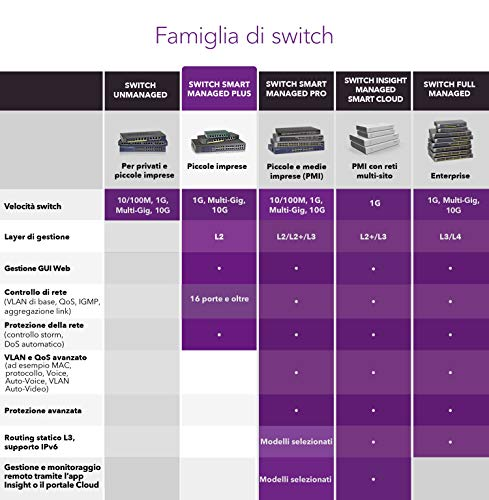 NETGEAR GS305E Switch Ethernet 5 Porte, Switch