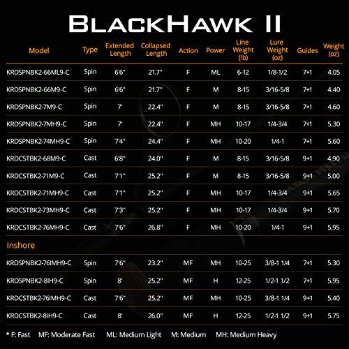 Kastking Blackhawk 2