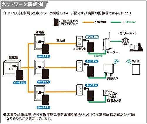 パナソニック(Panasonic)HD-PLC対応PLCアダプターコンセントタイプ屋内専用WPN7011