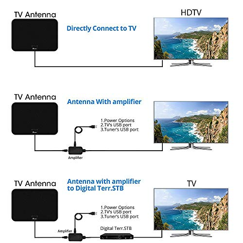 TV Antenna, Vansky Indoor Amplified HDTV Antenna 50 Mile Range with Detachable Amplifier Signal Booster, USB Power Supply and 16.5FT High Performance Coax Cable - Upgraded Version Better Reception