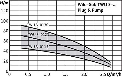 Wilo-Sub TWU 3-0123-Plug&Pump/DS, Wasserversorgungsanlage mit Unterwassermotor-Pumpe zur Föderung von Wasser Bohrlöchern, Brunnen oder Schächten, max. 2600l/h, max. 6,7 bar, 550W