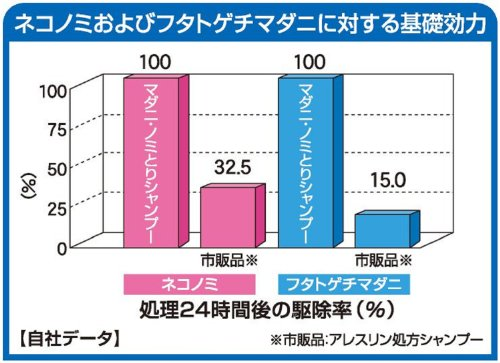ハッピーペット薬用マダニ・ノミとりリンスインシャンプー犬猫用350ml
