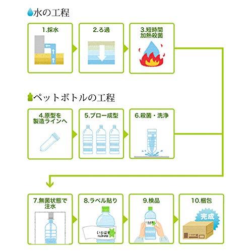 『コカ・コーラ い・ろ・は・す 天然水 555mlPET×24本』の4枚目の画像