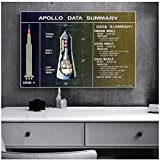 DLFALG Vintage Apollo Saturno V Póster Impresión de dominio público Rocket Space Arte de la pared Lienzo Pintura Regalos para entusiastas de la aviación Decoración para el hogar-60x80cm Sin marco