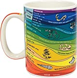 Geologic Time Mug - A Colorful Reference of 26 Geologic Eons, Epochs, Eras, and Major Events - Comes in a Fun Gift Box