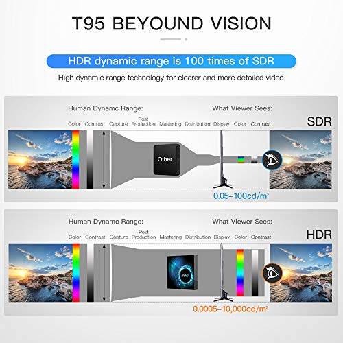 T95 H616 Android 10.0 TV Box H616 Quadcore 4GB RAM 32GB ROM Mali-G31 MP2 GPU Support 6K 3D 1080P HD Video Set-top Box 2.4/5.0GHz dual WiFi (4G+128G)