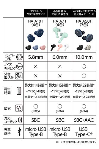 JVCHA-A7T-Z完全ワイヤレスイヤホン本体質量4.8g小型軽量ボディ最大15時間再生生活防水仕様BluetoothVer5.0対応ミント