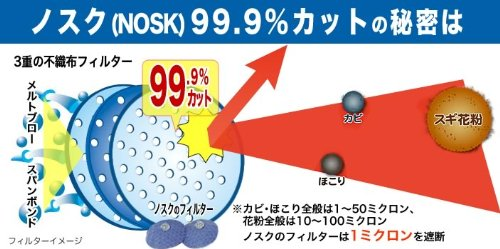 ドリームウェア『鼻挿入型マスクNOSK』