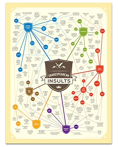 Curious Charts Commission Shakespeare Insults Gift Poster