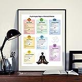 HUANGXLL Póster de Chakras Reiki Master Energy Healing Education Impresión en Lienzo Problemas psicológicos de Chakras bloqueados Yoga Studio Decoración de pared-50x70cm-Sin Marco