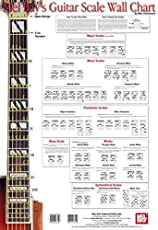 Image of Guitar Scale Wall Chart. Brand catalog list of Mel Bay Music.