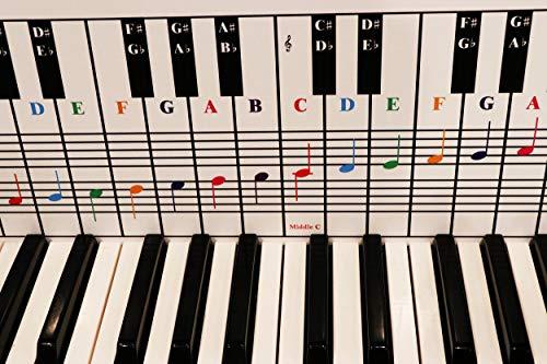Klavier- und Tastaturnotenkarte hinter den Tasten