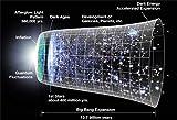 New Horizon Aviation, LLC Big Bang Timeline Hi Gloss Space Poster