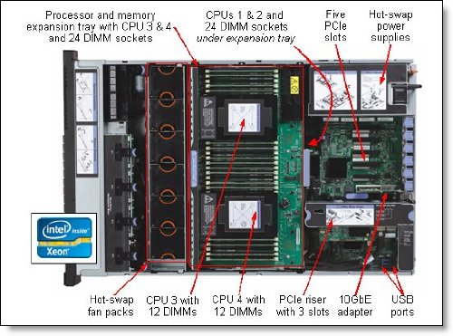 IBM 88y7365–Mainboard