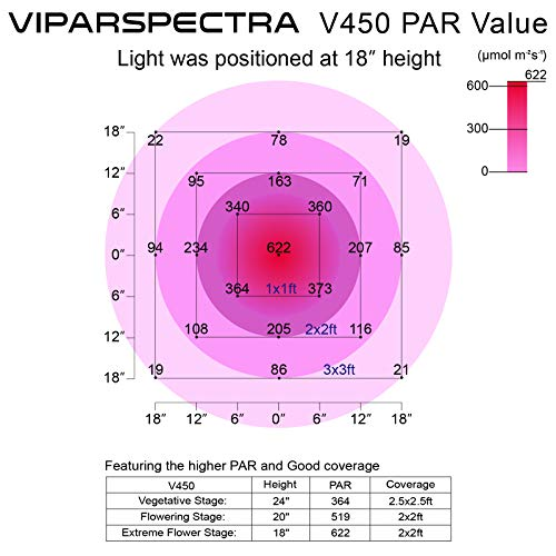 VIPARSPECTRA 450W LED Grow Light