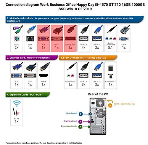 Ankermann Work Business Office Happy Day PC Intel i5 4x3,2Ghz NVIDIA GeForce GT 16GB RAM 1TB SSD Windows 10 PRO Leise W-LAN Office Professional
