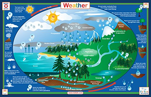 Tot Talk Weather Educational Placemat for Kids, Washable and Long-Lasting, Double-Sided, Made in The USA