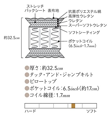【シモンズ】ビューティレストプレミアムニューフィットピロートップAA16211クイーン