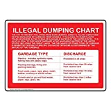 Illegal Dumping Chart Garbage Discharge Sign, 10x7 inch Aluminum for Recreation by ComplianceSigns