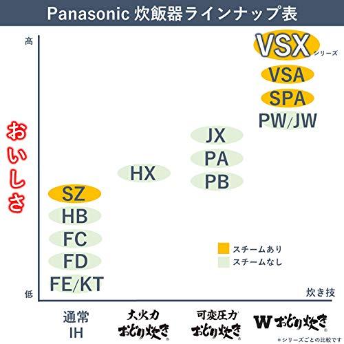 パナソニック炊飯器5.5合スチーム&可変圧力IH式Wおどり炊きホワイトSR-VSX109-W
