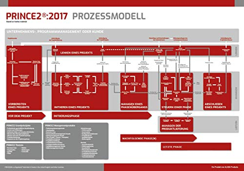 PRINCE2:2017 Prozessmodell Poster, Projektmanagement (Process Model Poster (EN))