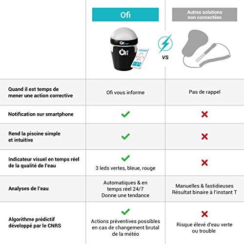 Ofi Light Analyseur de piscine connecté avec alerte smartphone - Surveille la qualité de votre eau 24/7 - Sonde Analyse Chlore pH Température Sans Fil
