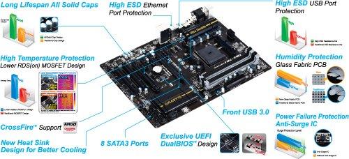 GIGABYTE F2A88X-D3H Socket FM2+ 4x1.5V DDR3 max 64GB PCI HDMI D-Sub DVI ATX