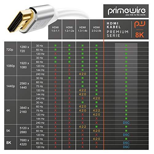 2m HDMI Kabel 8k @ 120 Hz mit DSC - 7680 x 4320 - UHD II - kompatibel zu HDMI 2.1 2.0a 2.0b - 3D - Ultra High Speed mit Ethernet - Dynamic HDR10+ - VRR - ARC - Blu Ray PS4 PS5 Xbox - Weiß