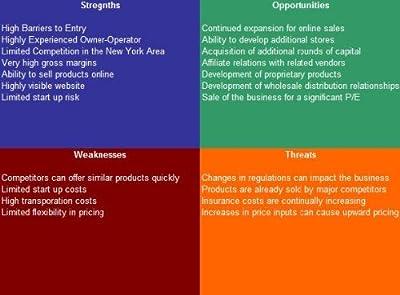 Flooring Contractor SWOT Analysis Plus Business Plan