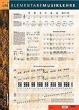 Musiklehre Poster: Die wichtigsten Zusammenhänge der Elementaren Musiklehre: Tonnamen, Notenschrift, Stammtöne, Intervalle...