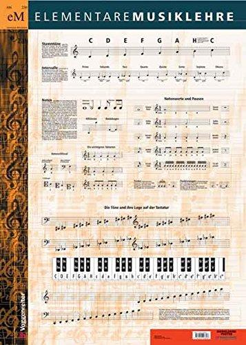 Musiklehre Poster: Die wichtigsten Zusammenhänge der Elementaren Musiklehre: Tonnamen, Notenschrift, Stammtöne, Intervalle, Notenwerte usw. auf einem Poster!