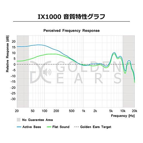 MUIXデュアルサウンドカナル型イヤホンIX1000ホワイトIX1000-WH