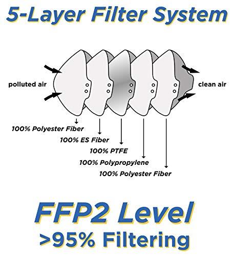 Ansuk 100 Stück FFP2 Atemschutzmasken | Partikelfiltermaske |Staubmaske | Schutzmaske | Atemmaske | Mundschutzmaske 5-lagig EU CE Zertifiziert von offizieller Stelle CE2834 - EN 149:2001+A1:2009 (100) - 4