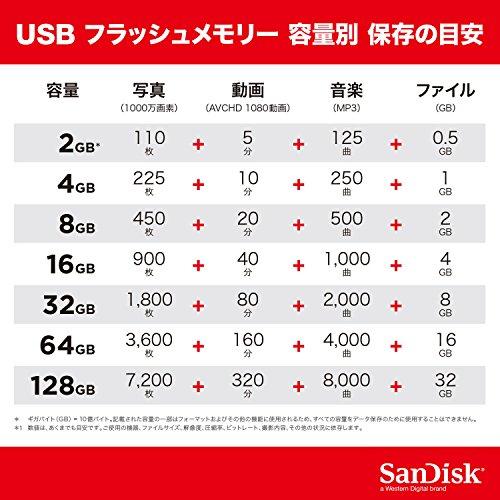 【サンディスク正規品】5年保証USBメモリ64GBUSB2.0超小型SanDiskCruzerFitSDCZ33-064G-JA57