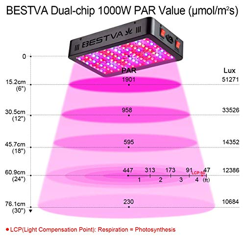 Bestva 1000w LED Grow Light Full Spectrum