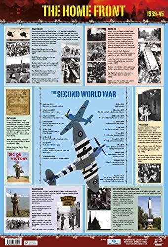 The Home Front Second World War/World War 2 History Poster / Wallchart – School History Resource Poster – 60 cm x 40 cm